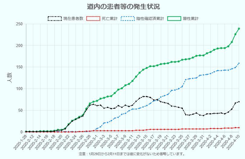 北海道発表コロナ感染者グラフ1