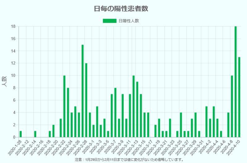 北海道発表コロナ感染者グラフ2